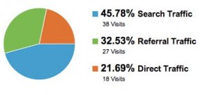 Google Analytics Pie Graph