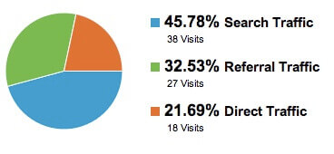 Google Analytics Pie Graph