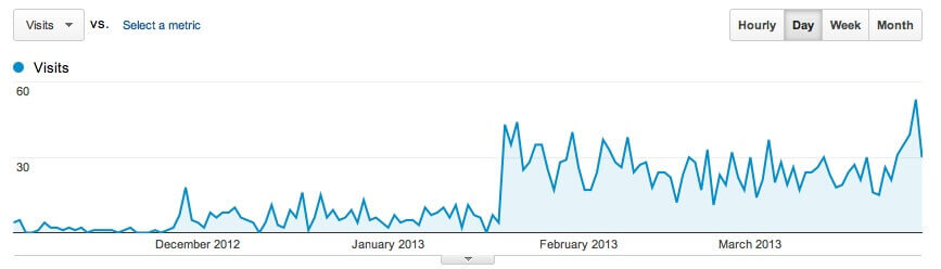 Google Analytics Line Graph